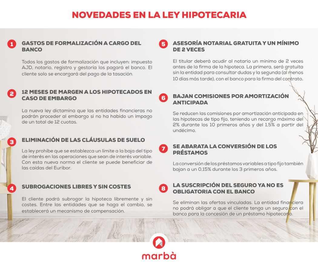 Ley Hipotecaria | Finques Marbà